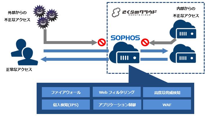 Sophos UTM (Unified Threat Management)   さくらのクラウド