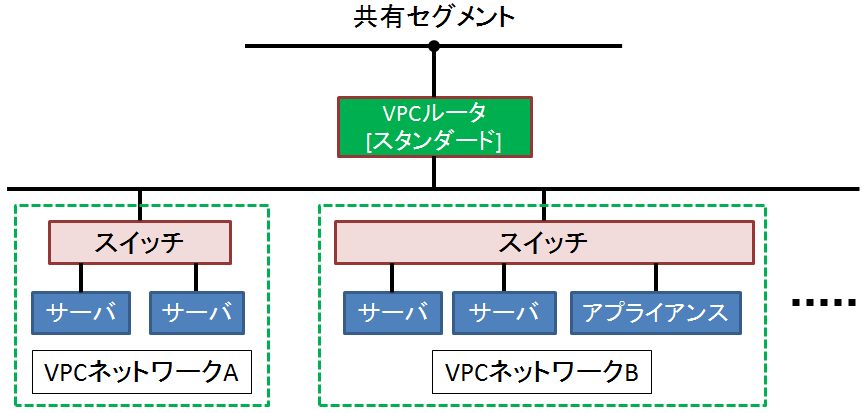 What is a VPC router? | さくらのクラウド ドキュメント