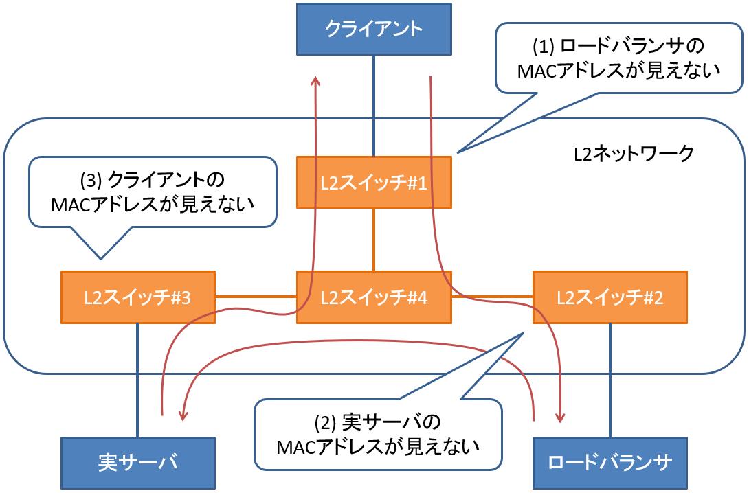 About network settings | さくらのクラウド ドキュメント