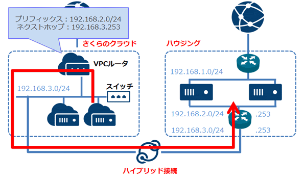 Example of using static route for VPC router   さくらの